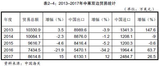 近年来,中国与莱索托贸易情况如何