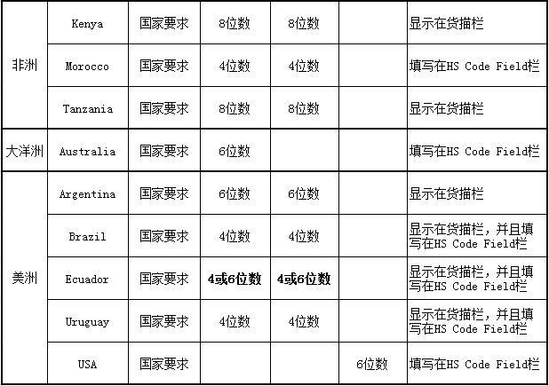 各国海关对HS Code位数要求汇总