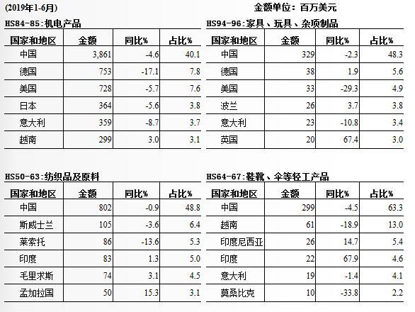 南非从中国进口的十大产品国别地区及其金额占比情况
