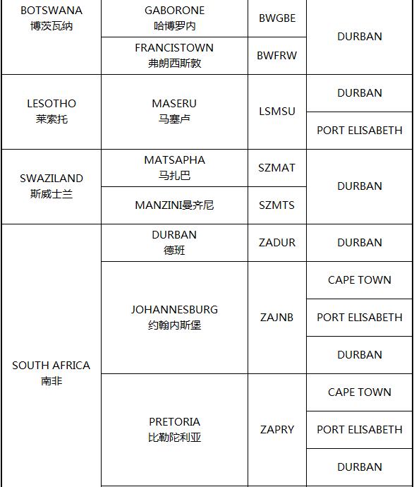 南部非洲港口分布