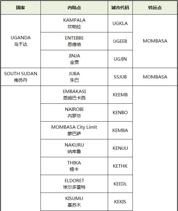 东部非洲港口分布