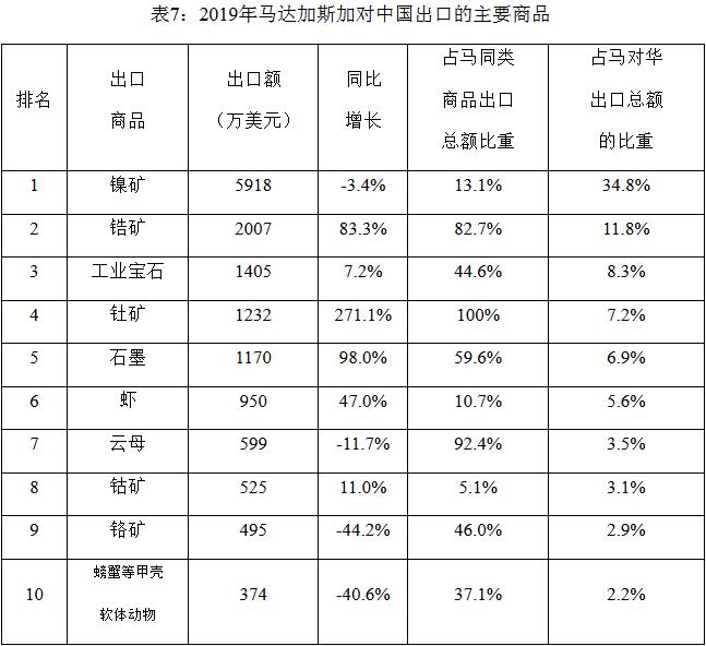 2019年中国与马达加斯加双边货物贸易情况