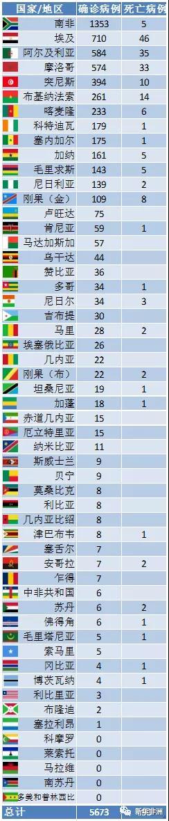 非洲疫情最新消息:确诊新冠肺炎病例的国家升至49个,