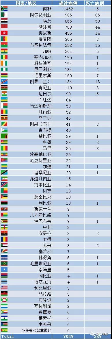50个国家感染!非洲仅余4国没有报告确诊病例。
