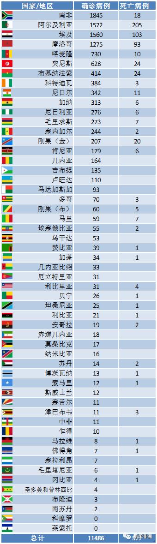 截止4月8日凌晨,非洲52国确诊新冠病例累计114896例