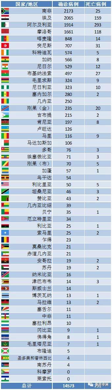 4月13日非洲疫情:52国累计14573例,死亡791例
