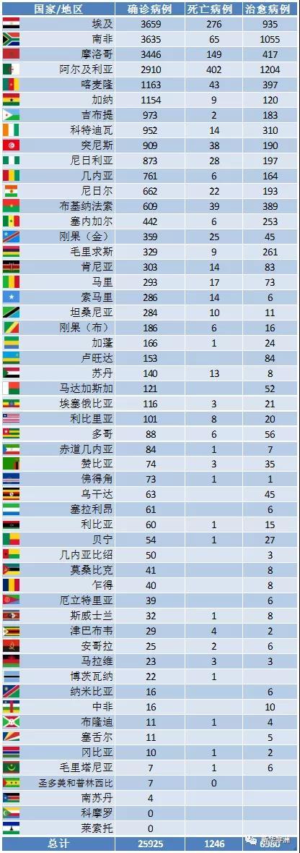 4月23日非洲疫情:52国确诊累计25925例,死亡1246例