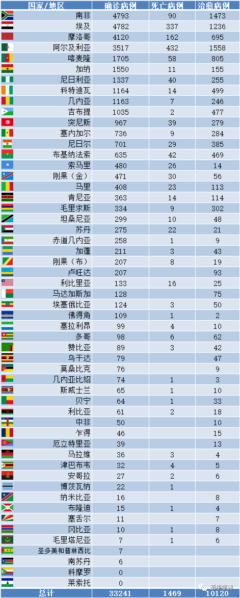 4月28日非洲疫情:52国确诊累计33241例,死亡1469例